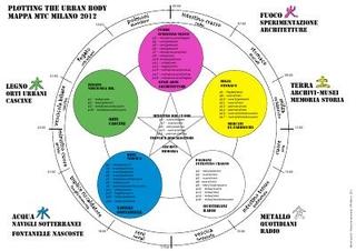 Plotting the Urban Body - mappa della fisiologia di Milano