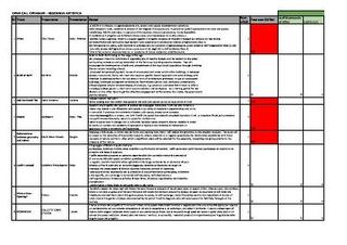 Bando OpenAgri OpenCall sintesi progetti valutazione