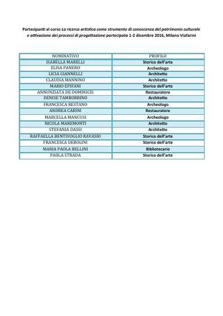 Lista partecipanti Workshop 2016